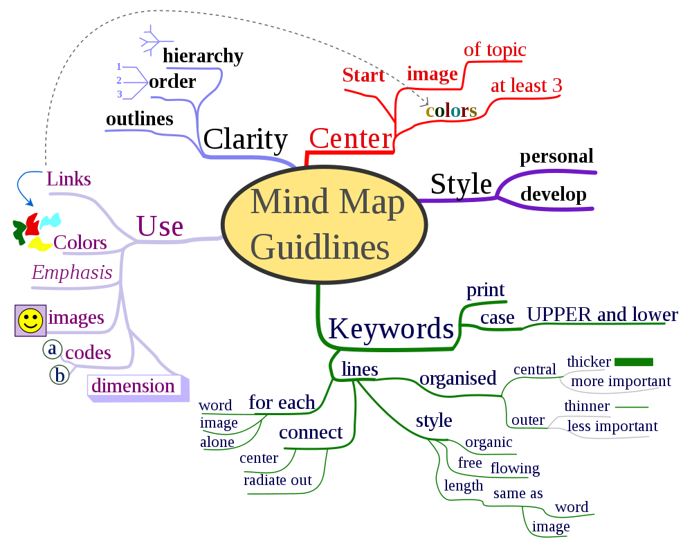 3 Elements of Mind Mapping | Afif\'s