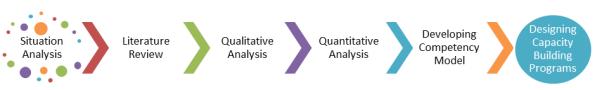 NGO Competency Model Process